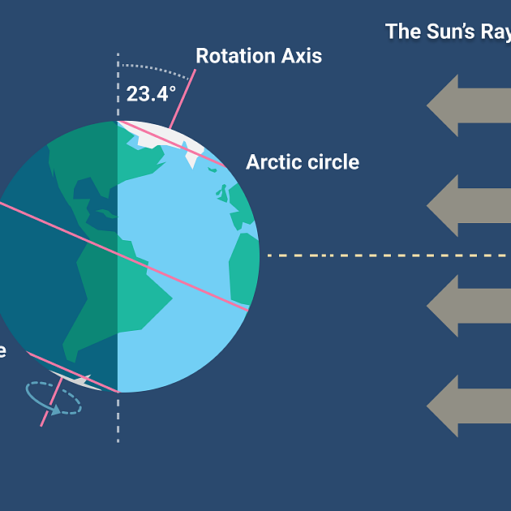 Θερινό Ηλιοστάσιο 2021